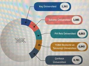Piri Reis Üniversitesi'nin yıldızı parlıyor