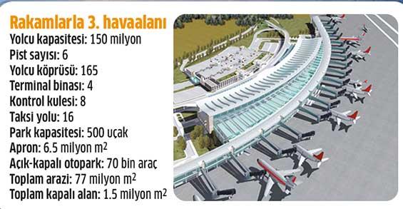 3havalimani-tablo.jpg