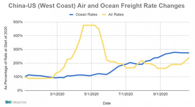 freight-graph.png