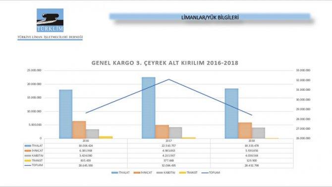 turklim_3_ceyrek_limanlar_yuk_bilgileri_genelkargo.jpg
